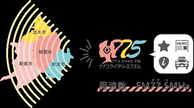 周波数FM77.5